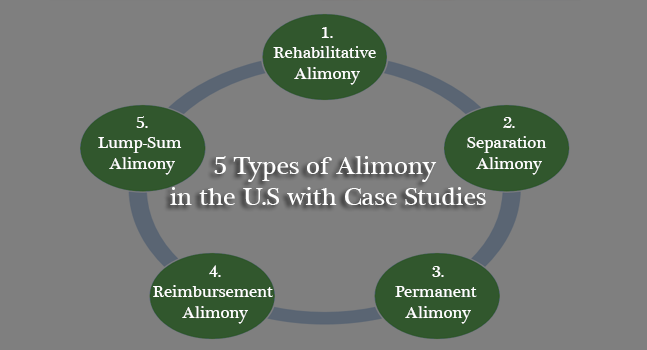 5 Alimony Type you should know before claim